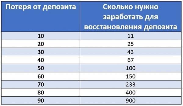 Dvejetainių opcionų įkainiai nuo 1 eurų. Kaip užsidirbti pinigų dvejetainiams opcionams be rizikos