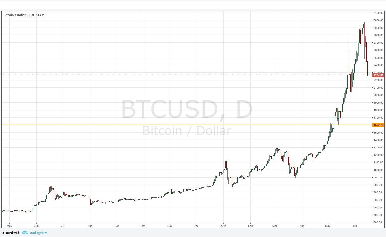 Bitcoin diagrama, Techninė analizė taip pat ieško ženklų bulių rinkos
