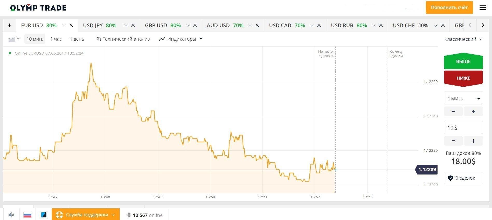 Dvejetainių parinkčių laikmatis, Geriausia Vieta Gauti Nemokamą Bitcoin -