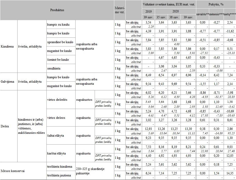 Grūdų ir aliejinių augalų sektoriaus užsienio rinkos apžvalgos