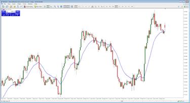 strategijos prekybos signalai
