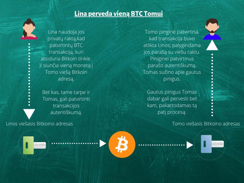 kaip užsidirbti bitkoiną procesoriuje