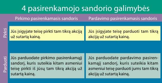 Pasirinkimo sandoriai (opcionai) - dailesidejos.lt