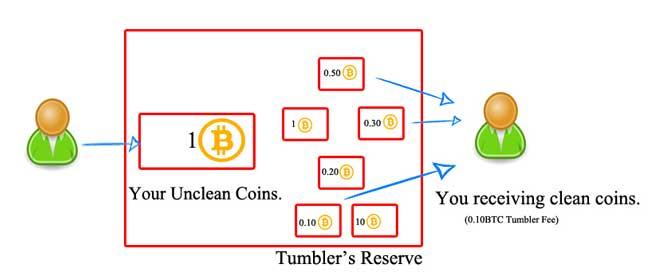 kaip veikia bitkoinų atm