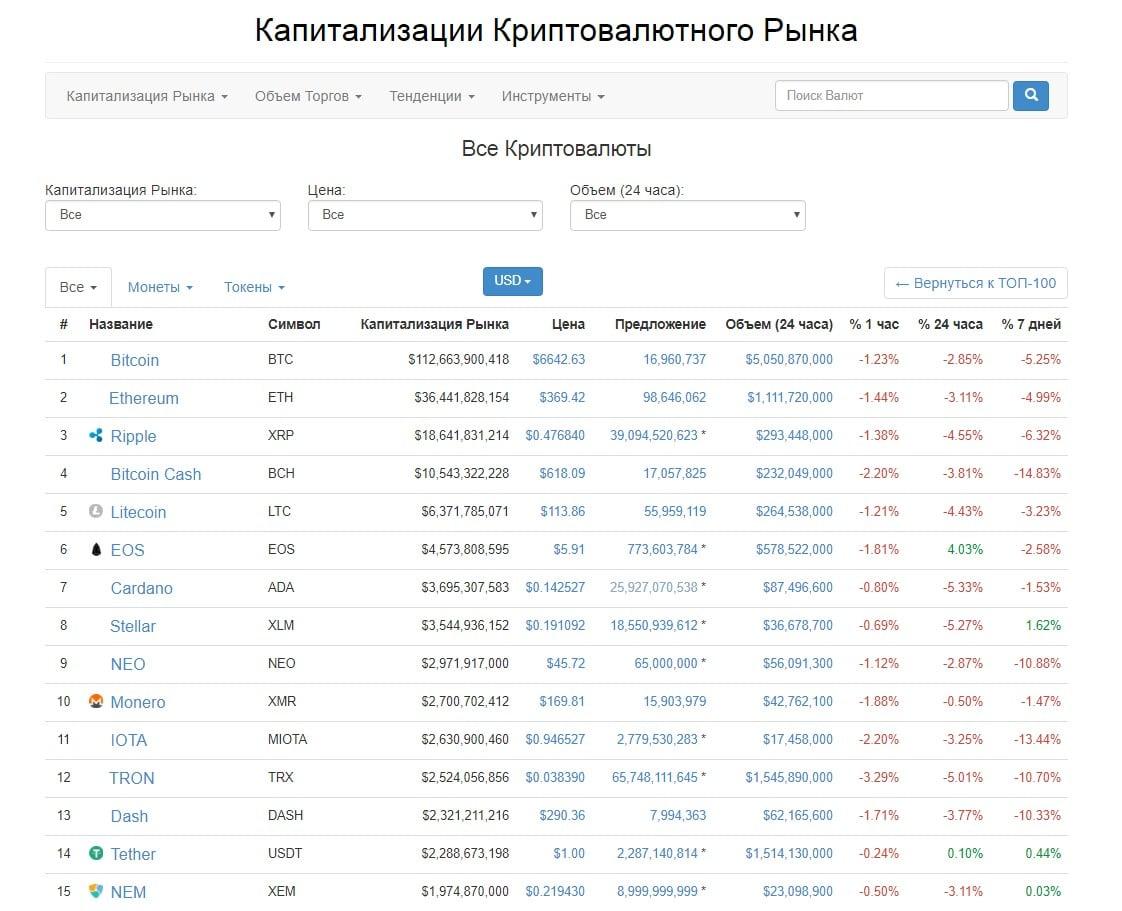 bittrex btc usdt rinka patikima kriptocurrencinio mainai