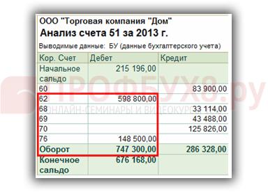 Minimalus mokestis su USN (supaprastinta mokesčių sistema) - Mokesčius -