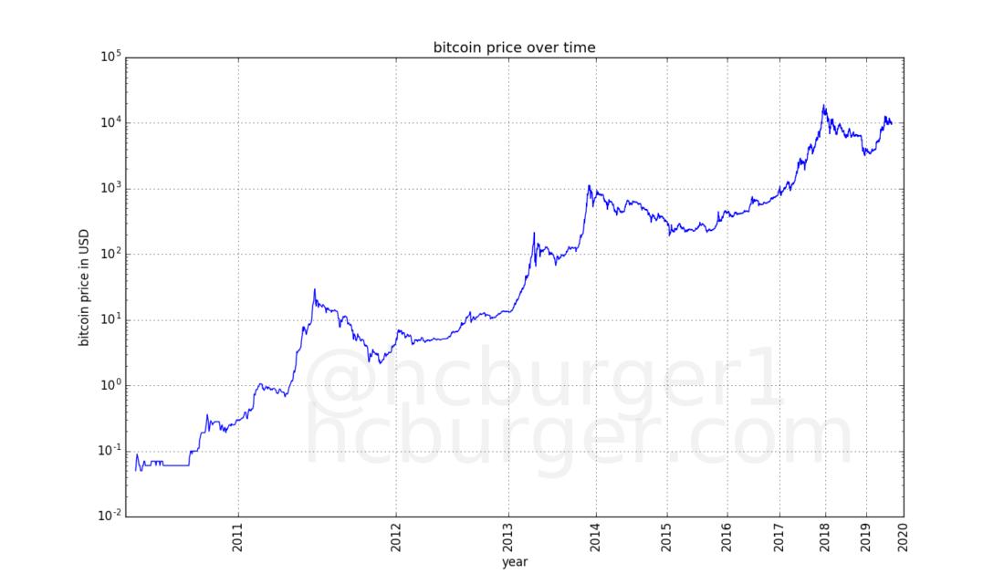bitkoino kursas ir dolerio dinamika
