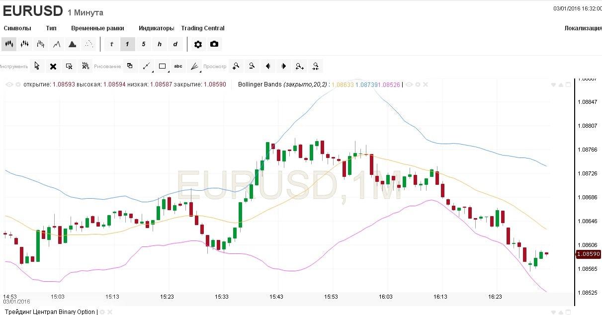 Akcijų opcionų prekyba - Pasirinkimo sandorių rūšys