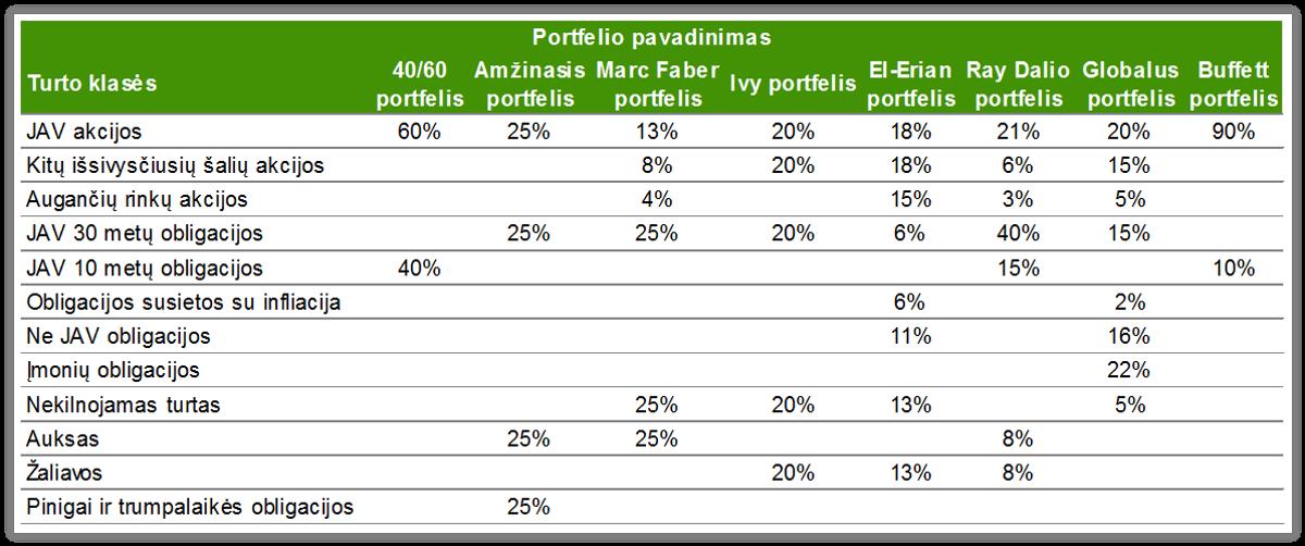 Kaip valdyti asmeninį investicijų portfelį?