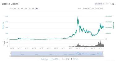 kaip pradėti prekiauti bitkoinais