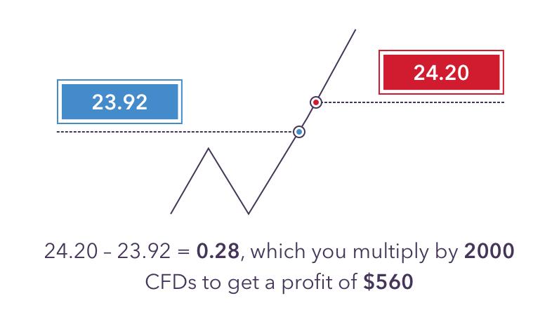 kuria pora geriau prekiauti dvejetainiais opcionais iq variantas kaip užsidirbti pinigų